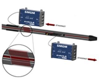 vCOM – 数据通讯系统 SMGM